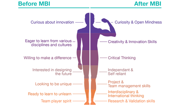 innovation before after mbi
